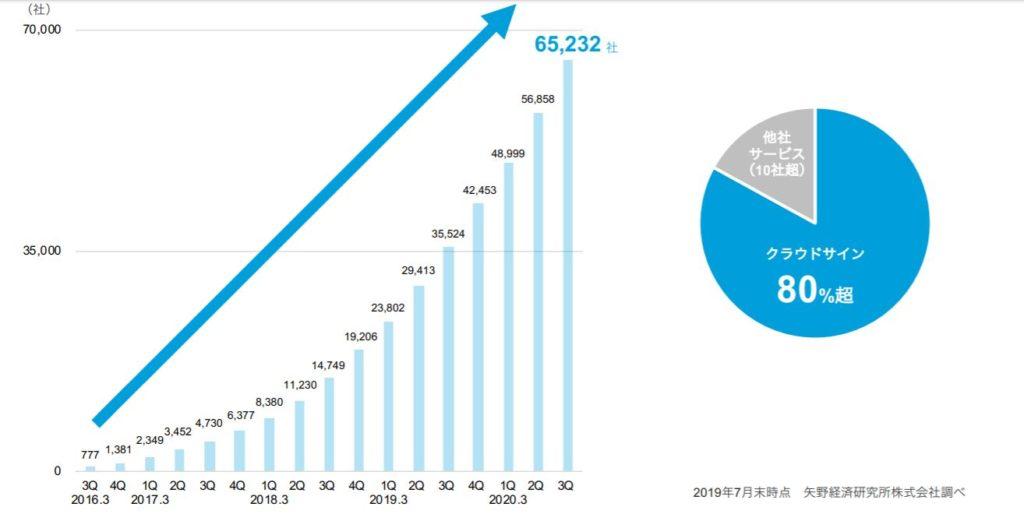 企業分析-弁護士ドットコム株式会社(6027) 画像12