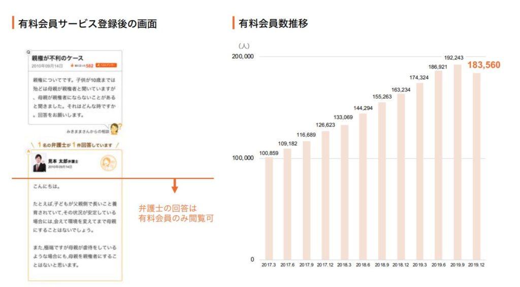 企業分析-弁護士ドットコム株式会社(6027) 画像4