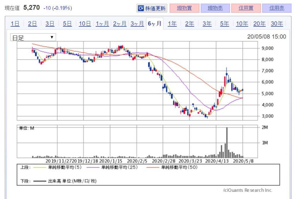 企業分析-株式会社ALBERT(3906) 株価