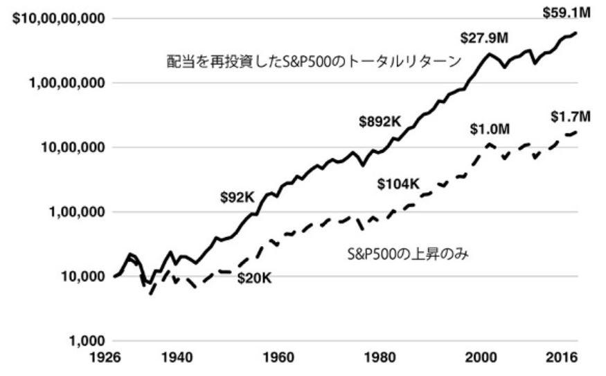 配当金目的なら米国株が良い?!画像1