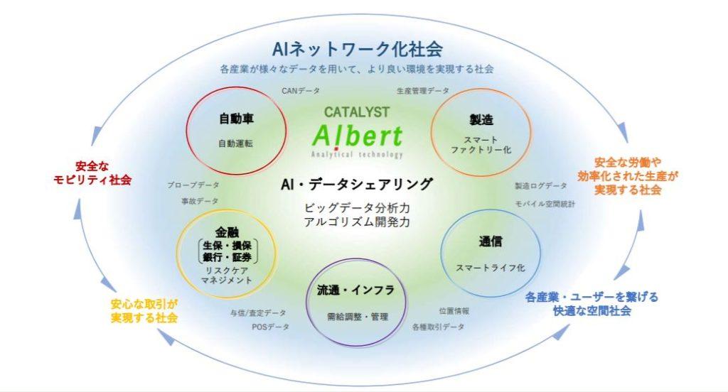 企業分析-株式会社ALBERT(3906) 画像3