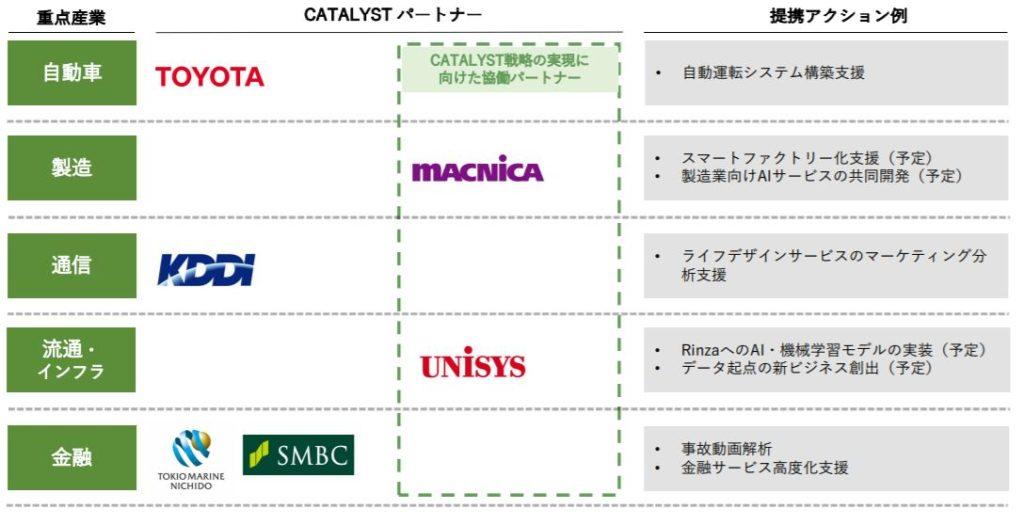 企業分析-株式会社ALBERT(3906) 画像4