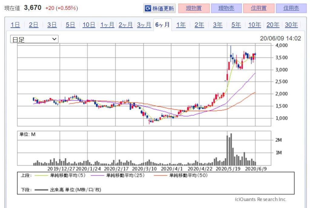 企業分析-BASE株式会社 株価