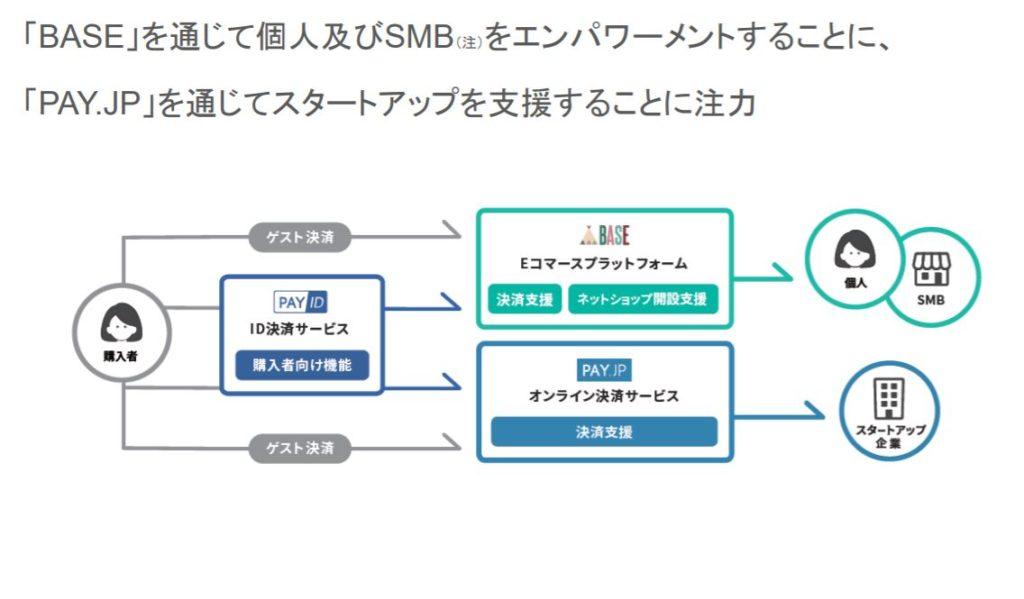 企業分析-BASE株式会社 画像2