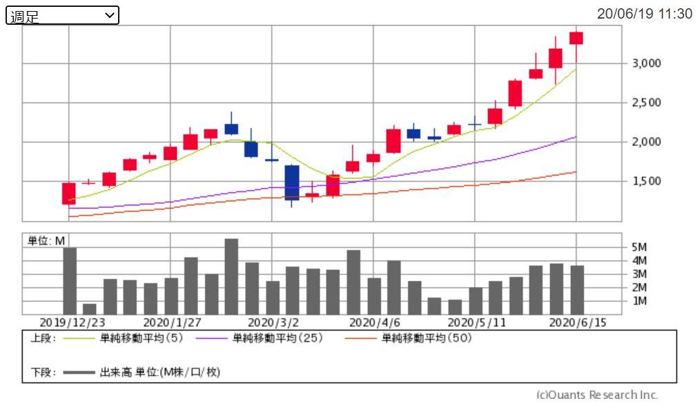 企業分析-サイボウズ株式会社(4776) 画像 株価