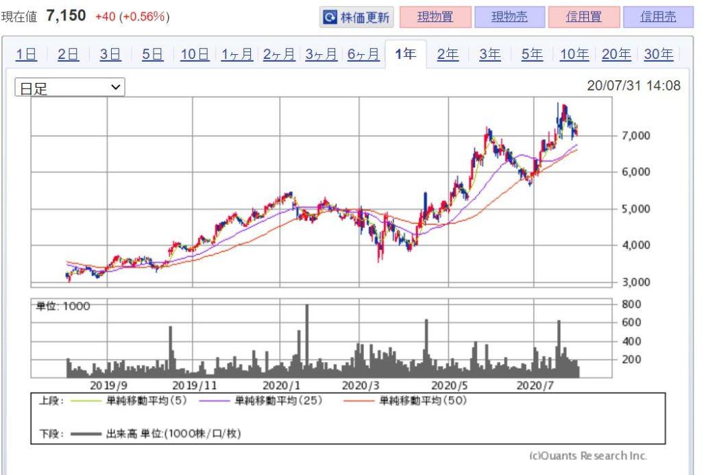 企業分析-株式会社マネーフォワード(3994) -株価