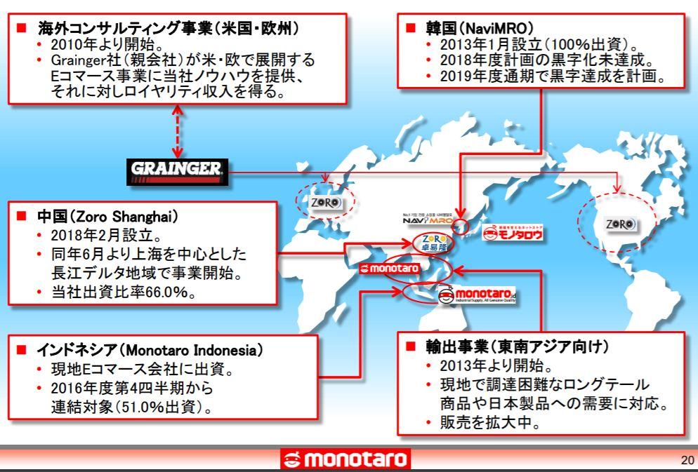 企業分析-株式会社MonotaRO(モノタロウ-3064)画像7