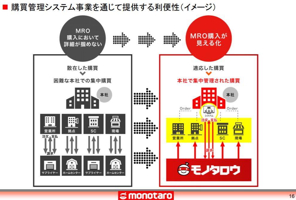 企業分析-株式会社MonotaRO(モノタロウ-3064)画像8