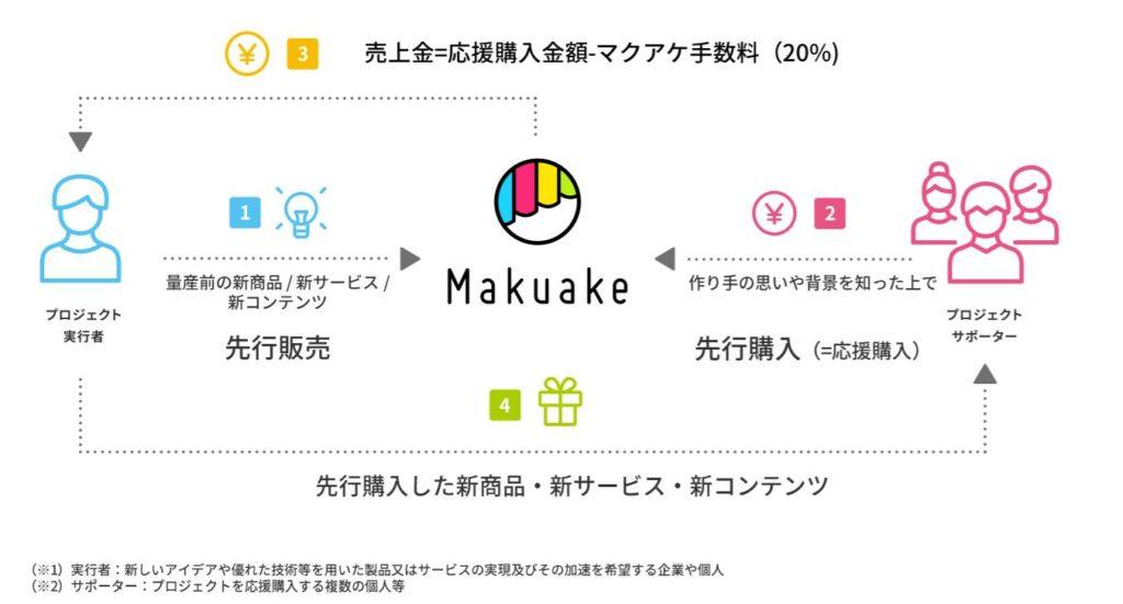 業分析-株式会社マクアケ 画像3