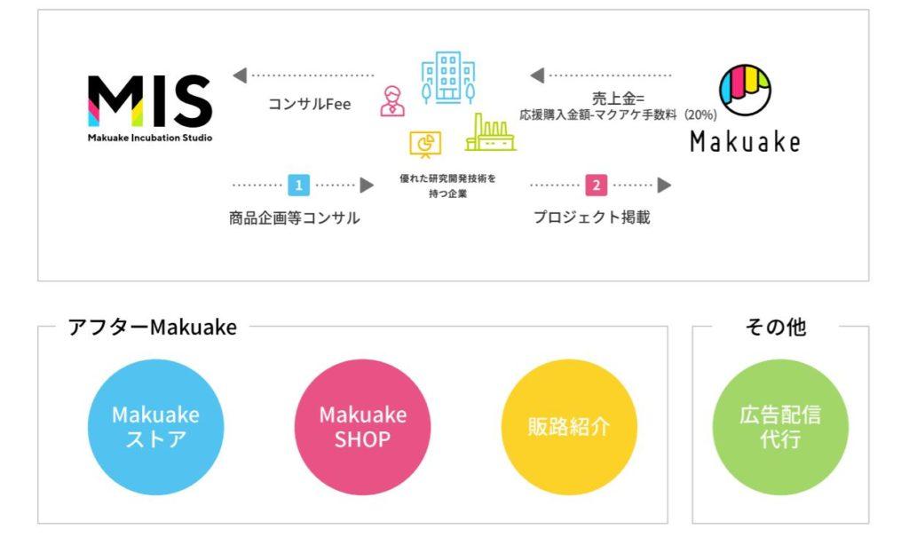 業分析-株式会社マクアケ 画像7