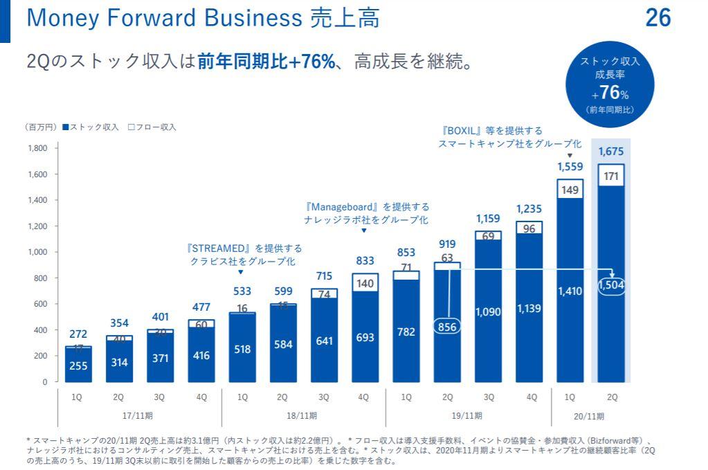 企業分析-株式会社マネーフォワード(3994) -画像9