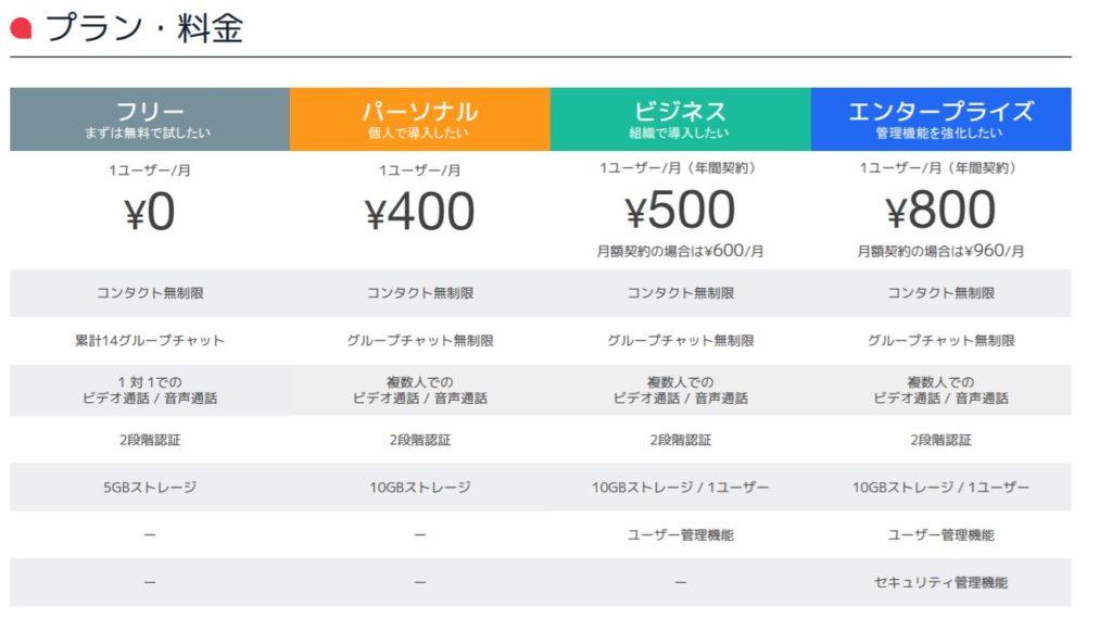 企業分析-Chatwork株式会社(4448) 画像4