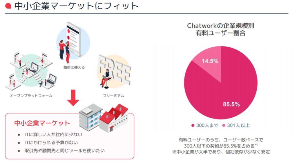企業分析-Chatwork株式会社(4448) 画像5