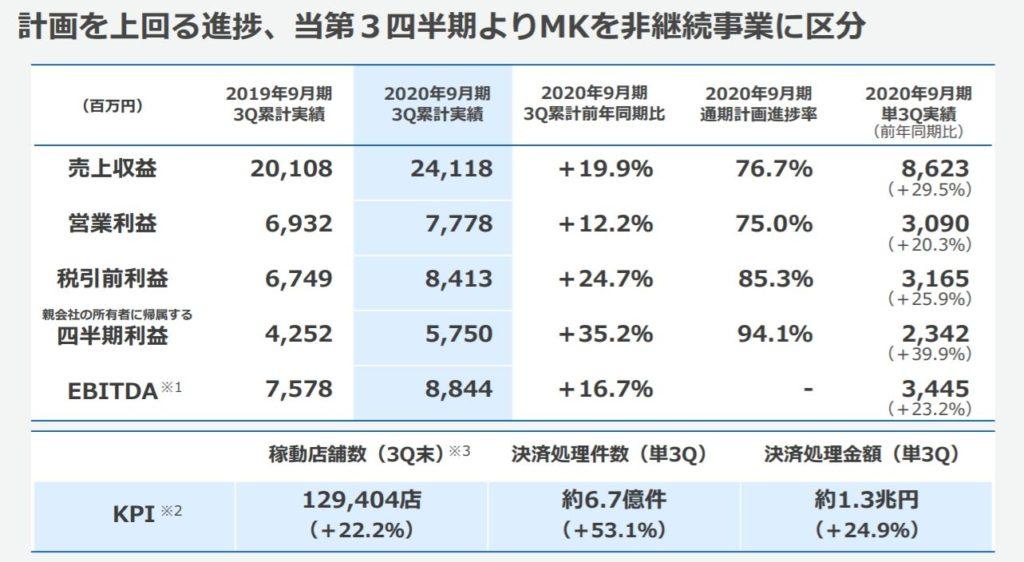 企業分析-GMOペイメントゲートウェイ株式会社(3769) 画像5
