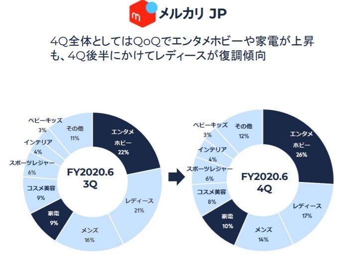 企業分析-株式会社メルカリ(4385) 画像6