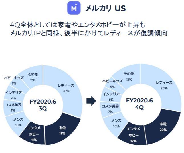 企業分析-株式会社メルカリ(4385) 画像7