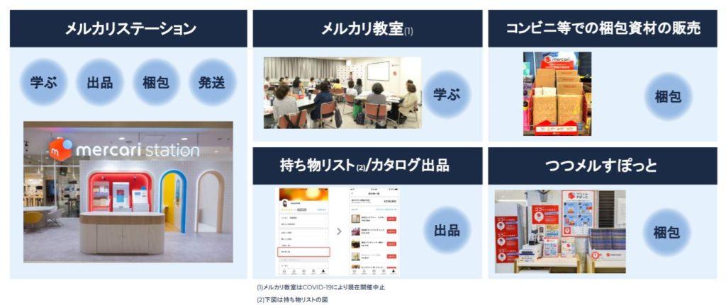 企業分析-株式会社メルカリ(4385) 画像3