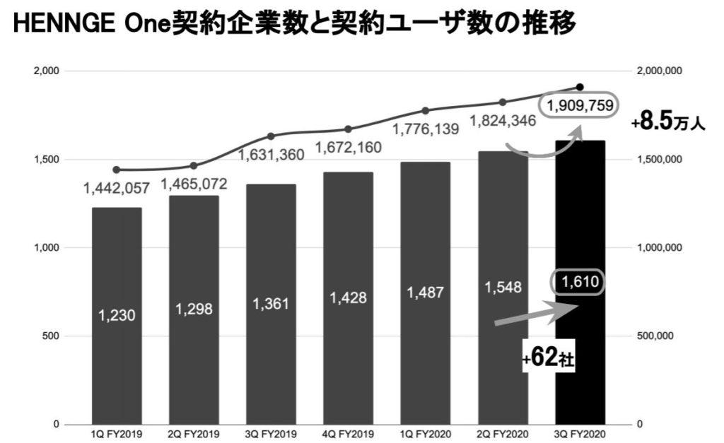 企業分析-HENNGE株式会社(4475) 画像6