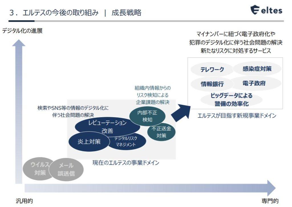 企業分析-株式会社エルテス(3967) 画像5