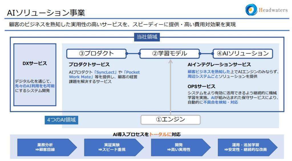 企業分析-株式会社ヘッドウォータース(4011) 画像2
