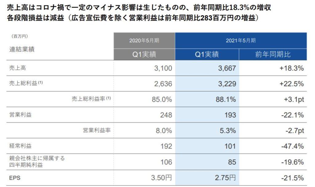 企業分析-Sansan株式会社(4443) 画像6