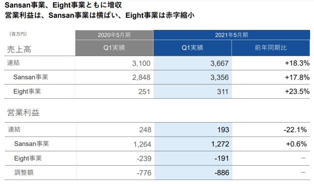 企業分析-Sansan株式会社(4443) 画像7