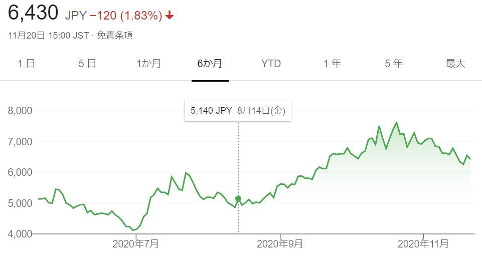 企業分析-Sansan株式会社(4443) 画像 株価
