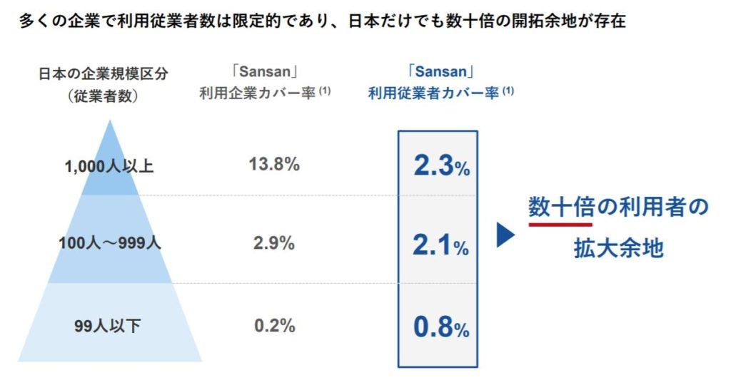 企業分析-Sansan株式会社(4443) 画像12