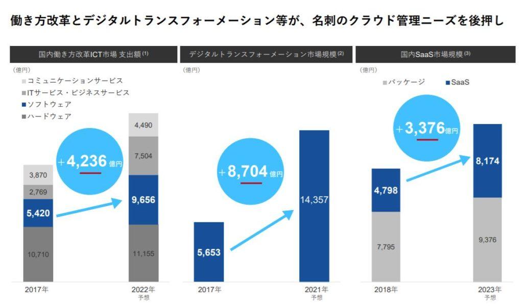 企業分析-Sansan株式会社(4443) 画像13
