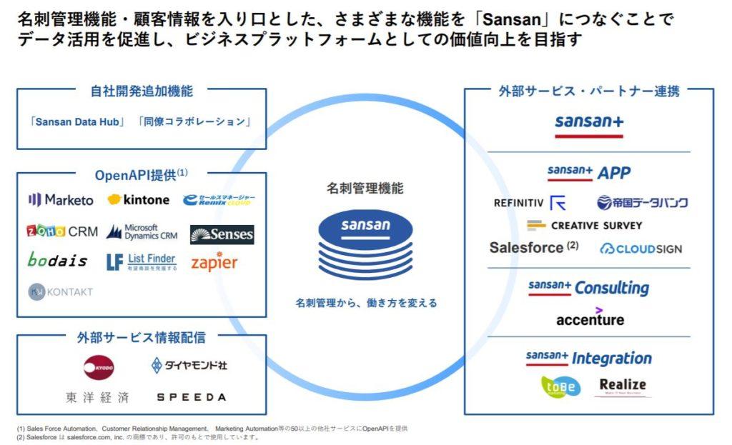 企業分析-Sansan株式会社(4443) 画像14