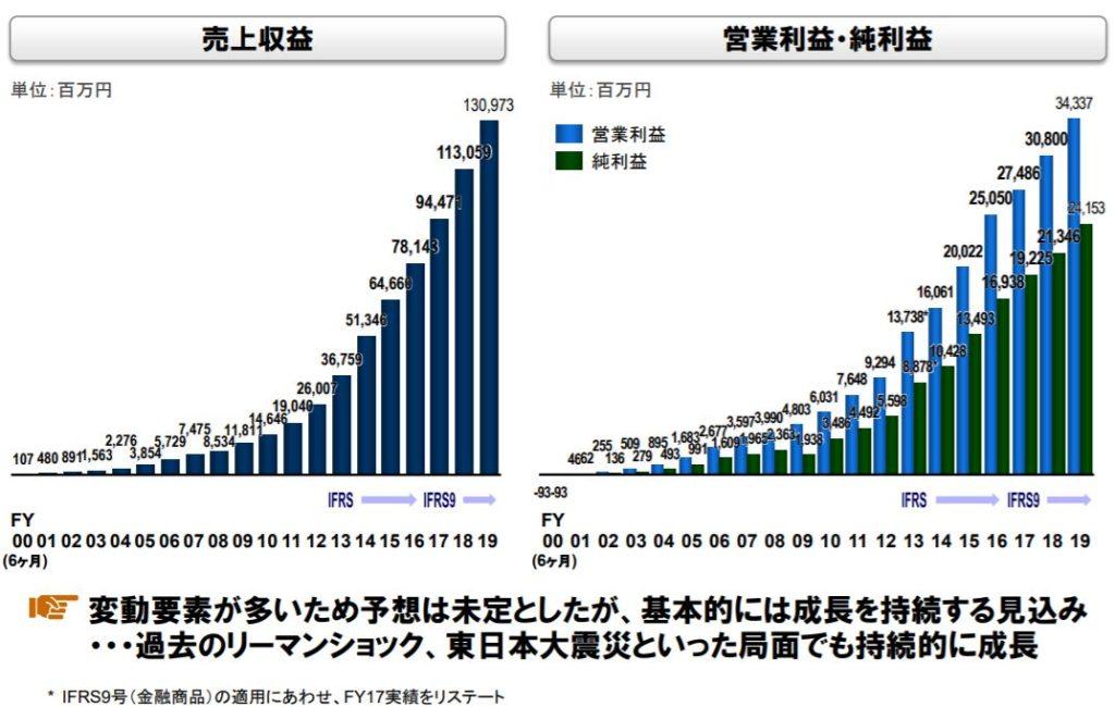 企業分析-エムスリー株式会社(2413)画像8
