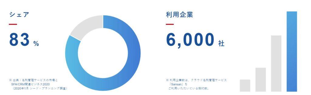 企業分析-Sansan株式会社(4443) 画像3
