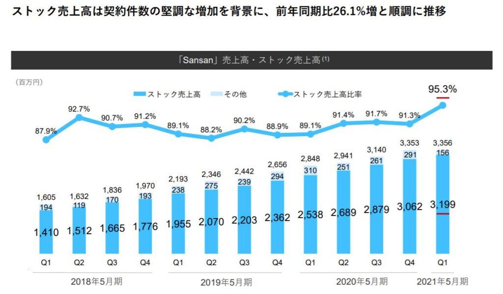 企業分析-Sansan株式会社(4443) 画像8