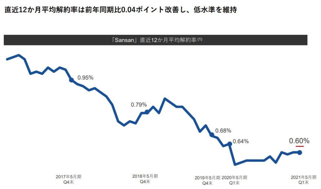 企業分析-Sansan株式会社(4443) 画像9