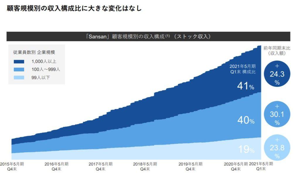 企業分析-Sansan株式会社(4443) 画像10