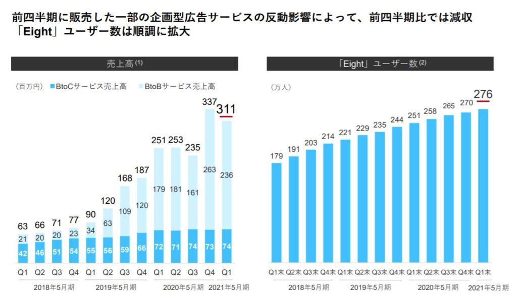 企業分析-Sansan株式会社(4443) 画像11
