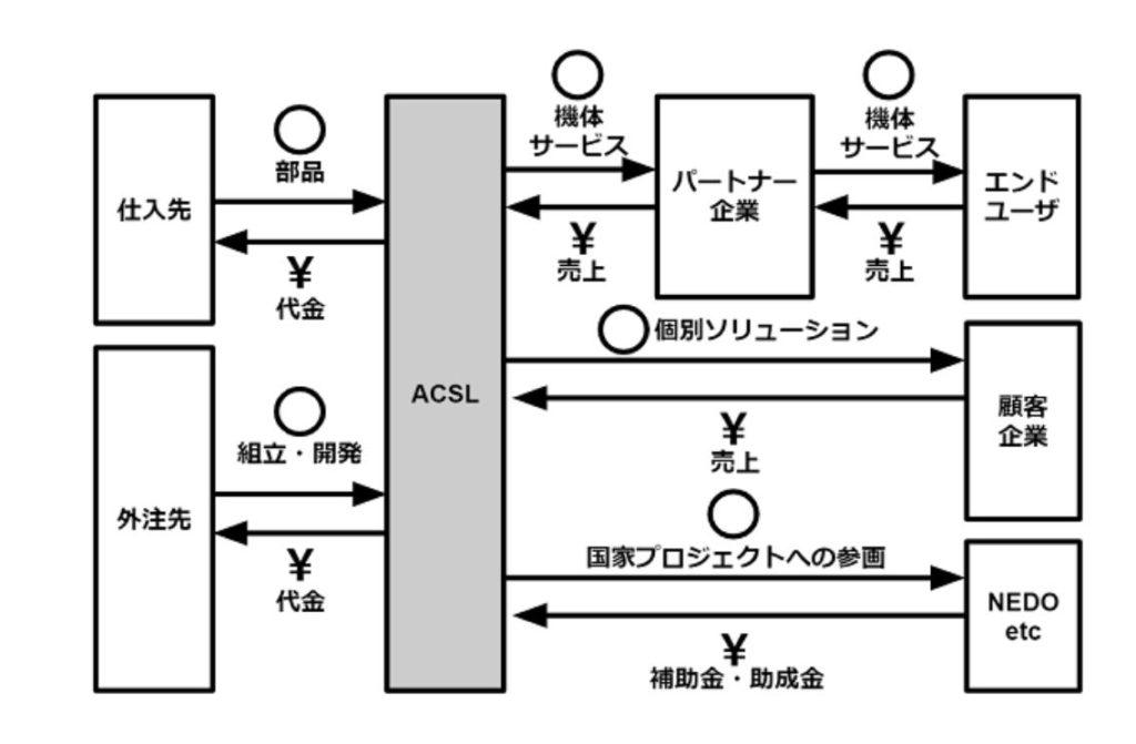 企業分析-株式会社自律制御システム研究所(6232) 画像2