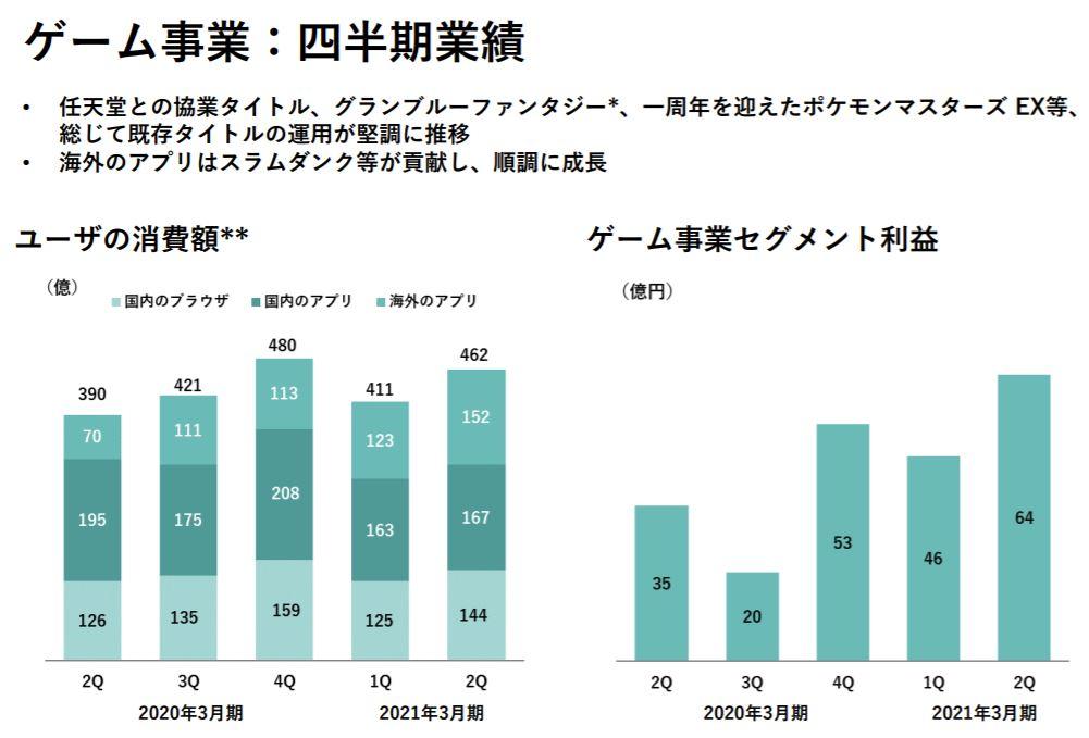 企業分析-株式会社ディー・エヌ・エー(2432) 画像15