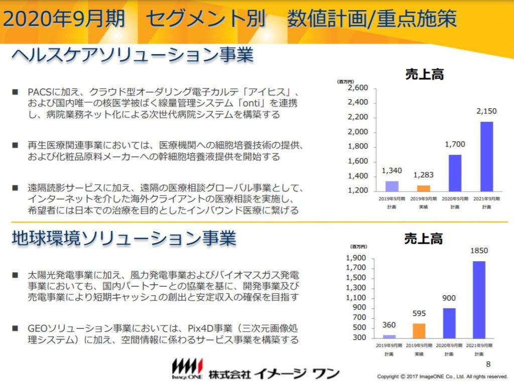企業分析-株式会社イメージワン(2667) 画像7