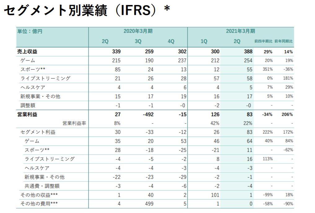 企業分析-株式会社ディー・エヌ・エー(2432) 画像14