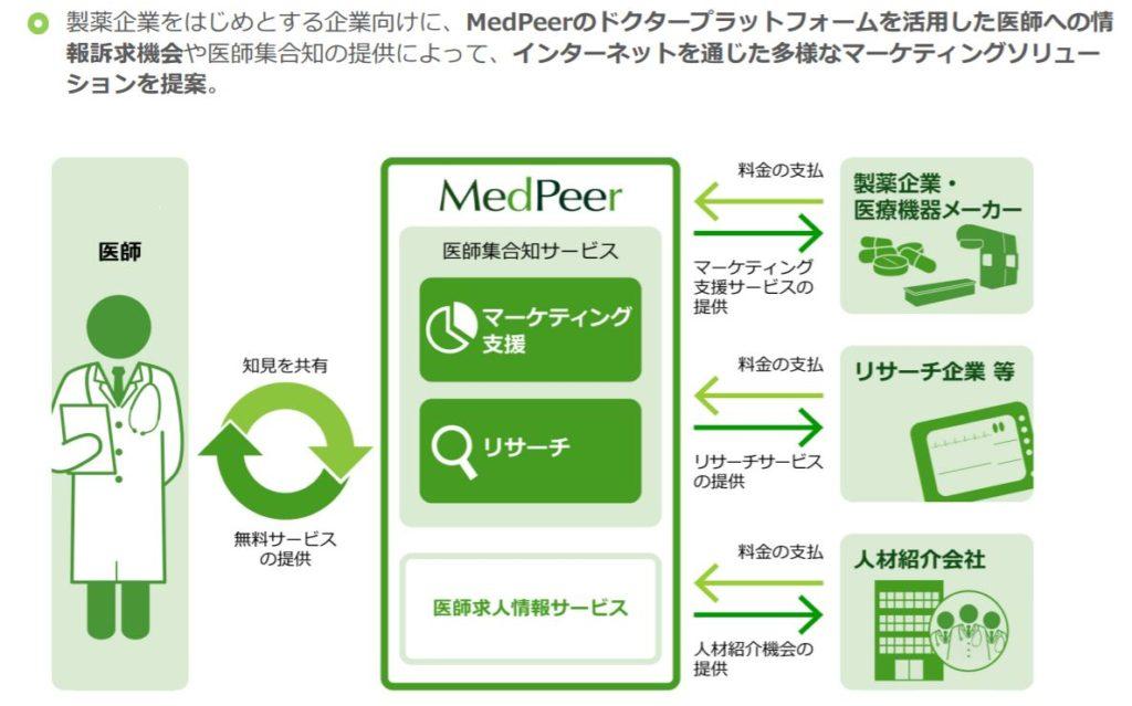 企業分析-メドピア株式会社(6095) 画像5