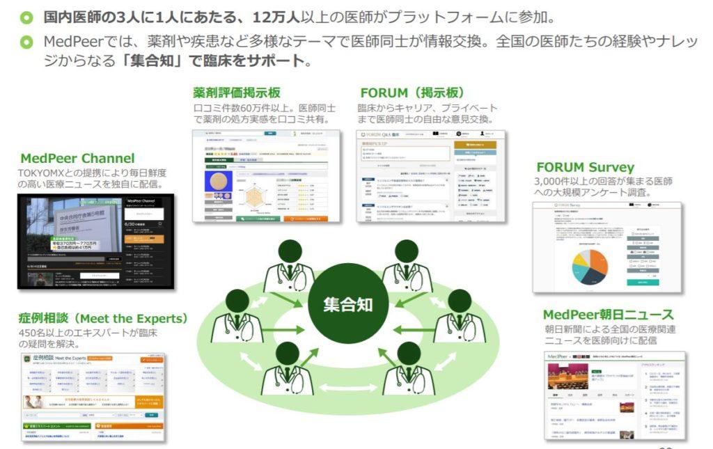 企業分析-メドピア株式会社(6095) 画像4