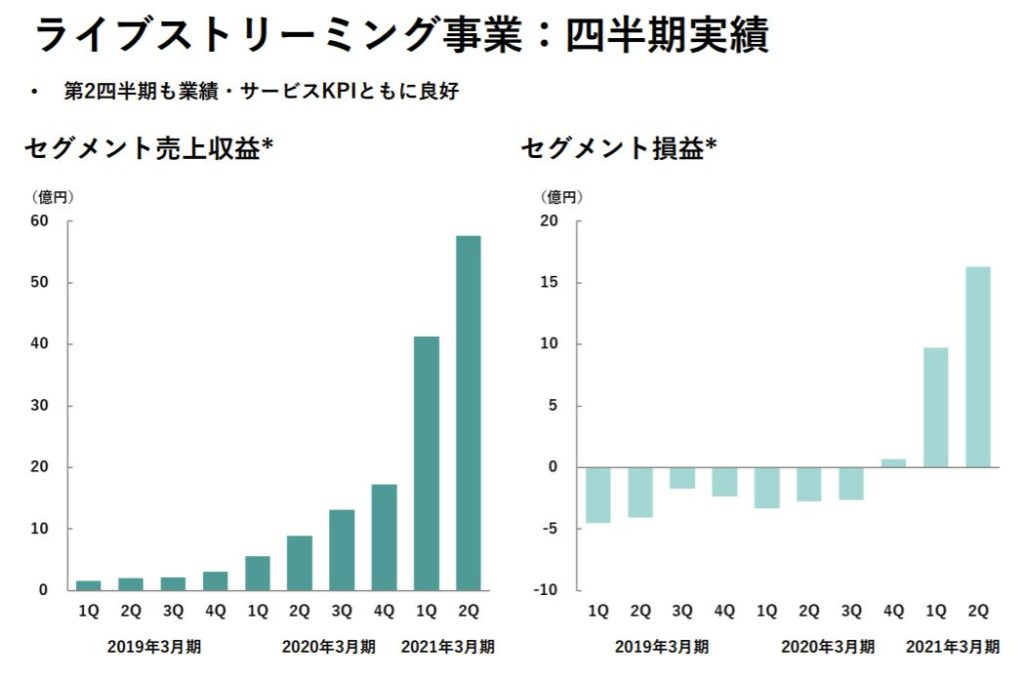企業分析-株式会社ディー・エヌ・エー(2432) 画像16