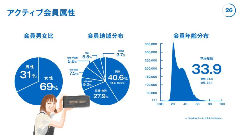 企業分析-株式会社ZOZO(3092)  画像3