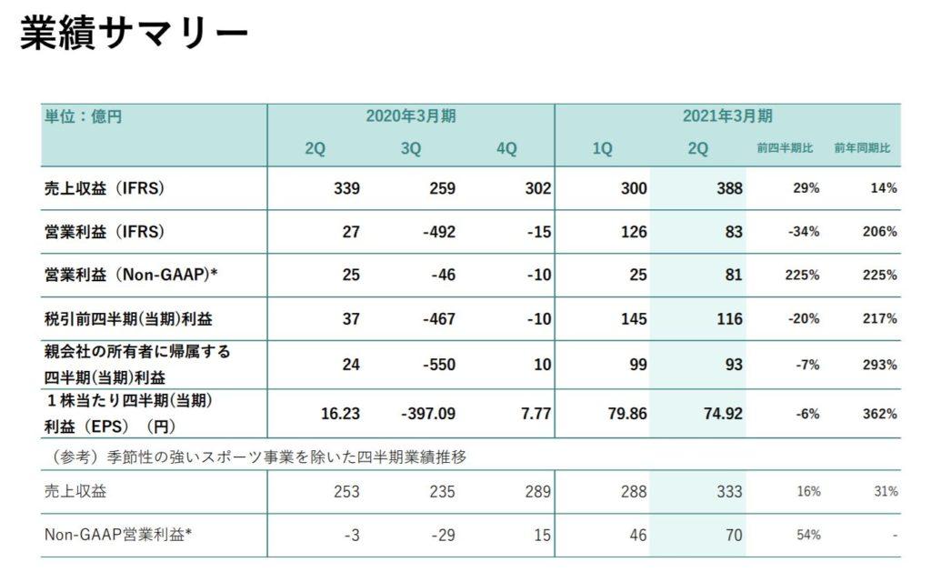 企業分析-株式会社ディー・エヌ・エー(2432) 画像12