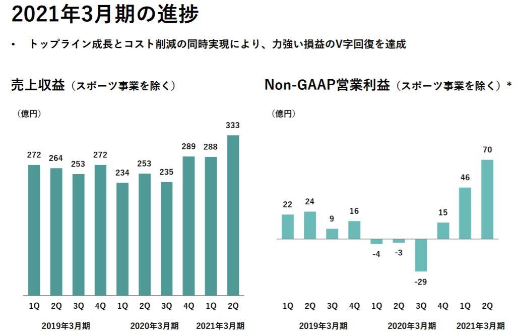 企業分析-株式会社ディー・エヌ・エー(2432) 画像13