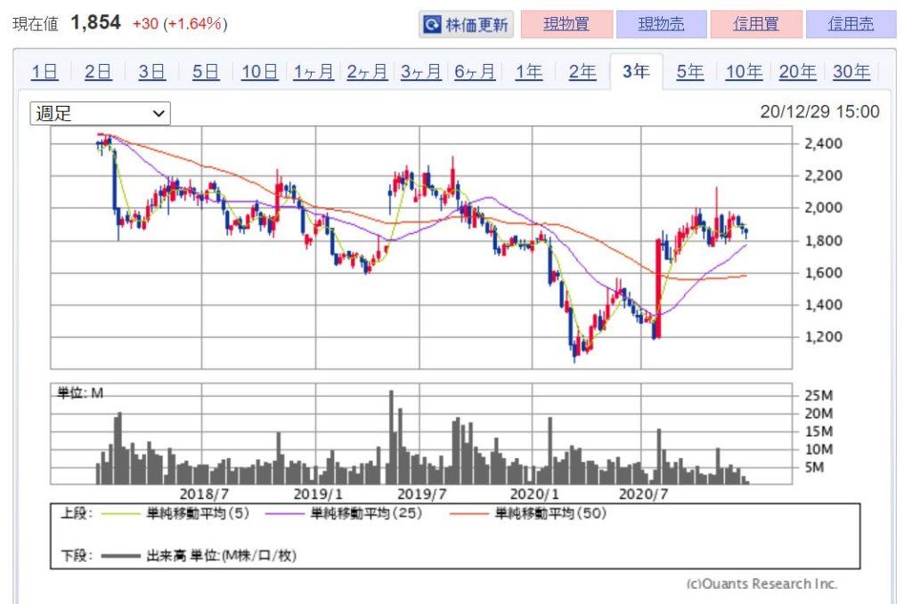 企業分析-株式会社ディー・エヌ・エー(2432) 株価