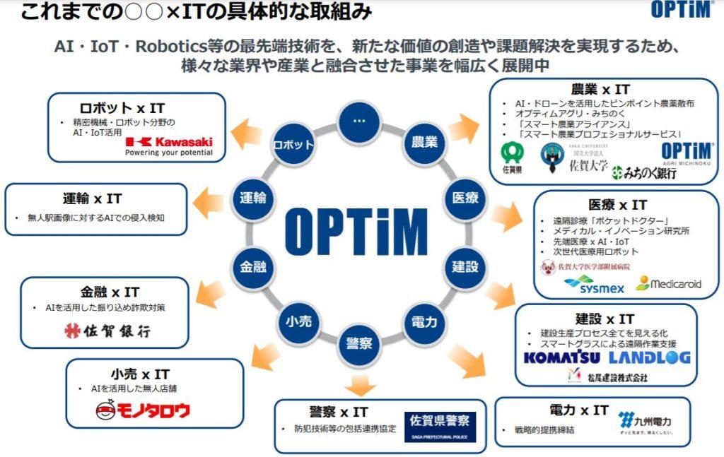 企業分析-株式会社オプティム(3694) 画像2