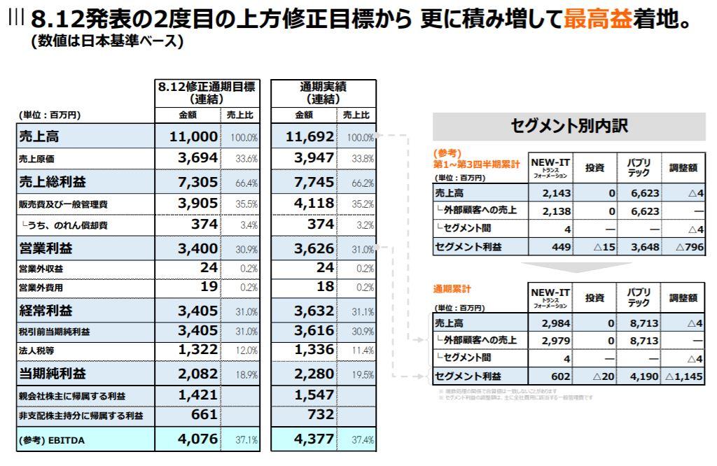 企業分析-株式会社チェンジ(3962) 画像8