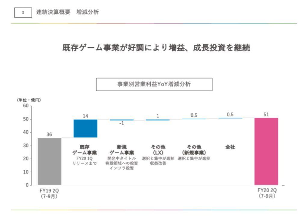 企業分析-株式会社アカツキ(3932) 画像12